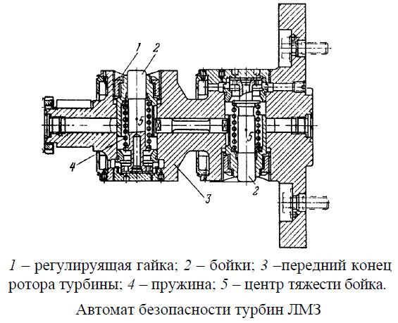 Автомат безопасности турбин ЛМЗ