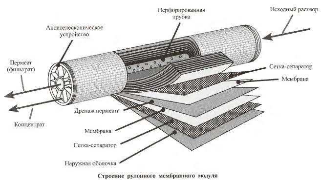 Строение рулонного мембранного модуля