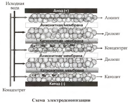 Схема электродеионизации