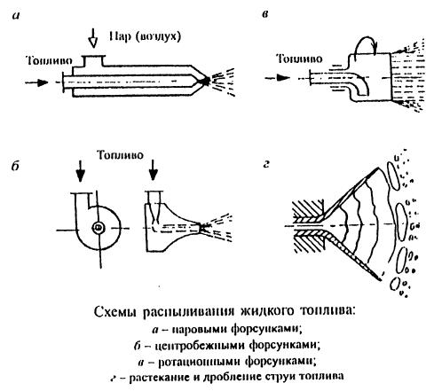 Схемы распыливания жидкого топлива