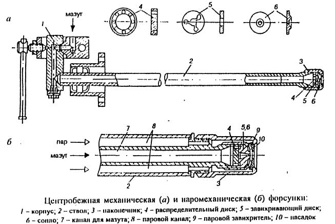 Центробежная механическая и паромеханическая форсунки