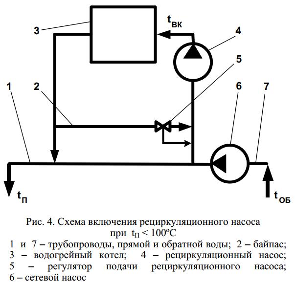 Включение рециркуляционных насосов в подводящий трубопровод котла