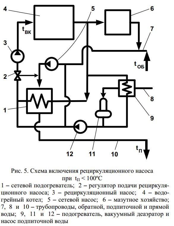 Включение рециркуляционных насосов в рассечку между сетевым подогревателем и котлом