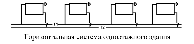 Горизонтальные системы отопления