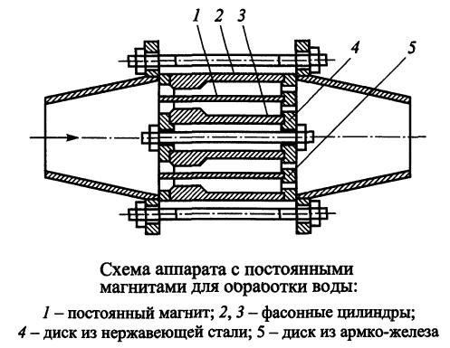 Схема аппарата с постоянными магнитами для обработки воды