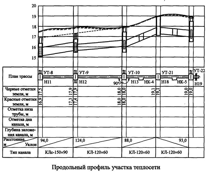 Продольный профиль участка теплосети