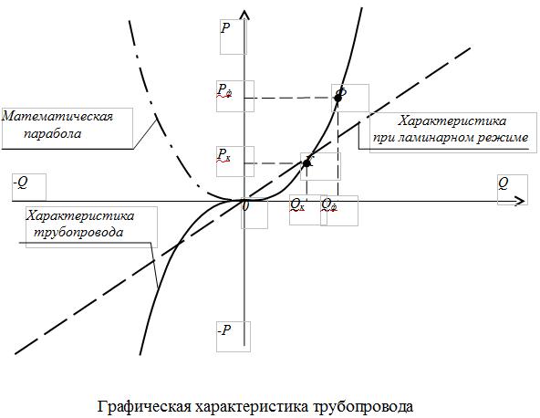 Графическая характеристика трубопровода