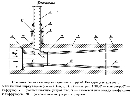 Основные элементы пароохладителя с трубой Вентури для котлов с естественной циркуляцией