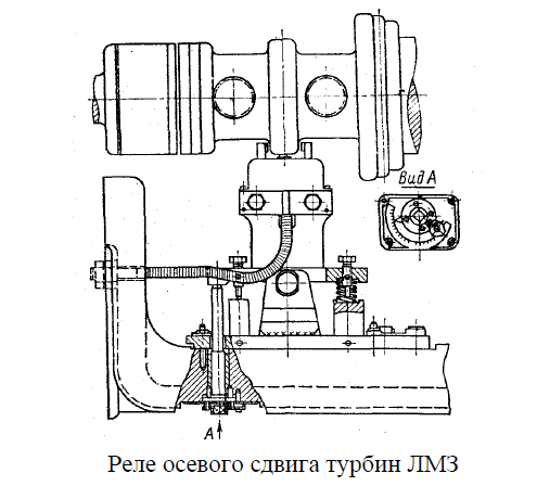 Реле осевого сдвига турбин ЛМЗ