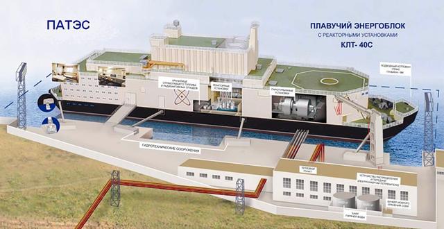 Плавающая АЭС