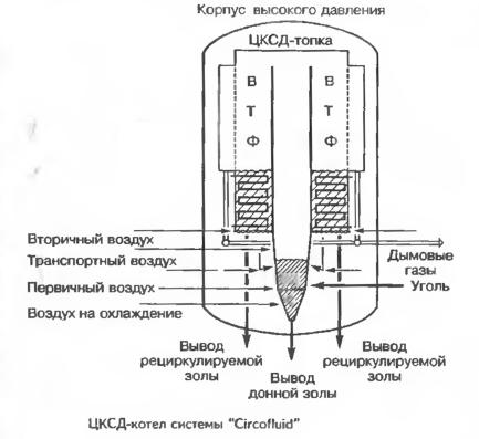 """ЦКСД-котел системы """"Circofluid"""""""