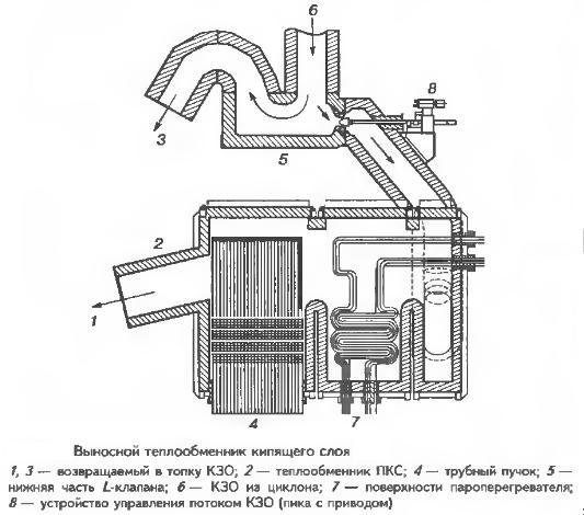 Выносной теплообменник кипящего слоя
