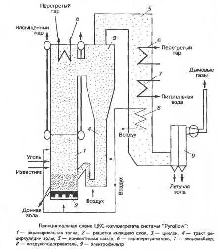 Технология «Pyroflow» для сжигания в циркулирующем кипящем