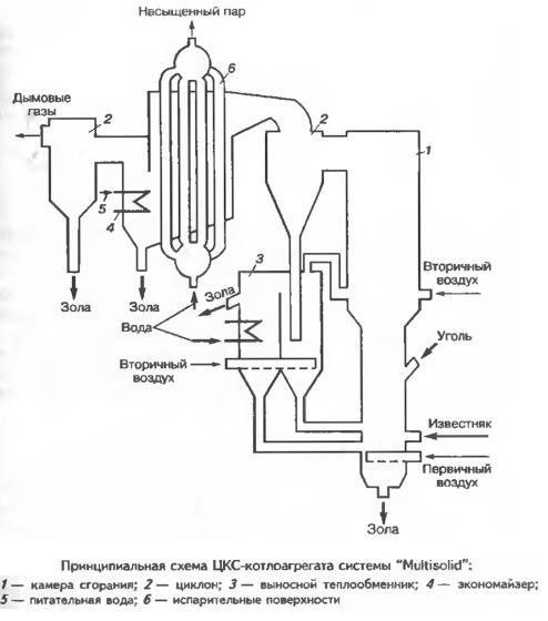 Технология «Multisolid» для сжигания в циркулирующем кипящем слое