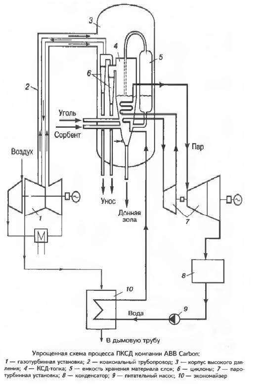 Упрощенная схема процесса ПКСД компании ABB Carbon