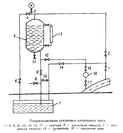 Универсальный одоризатор газа типа УОГ-1