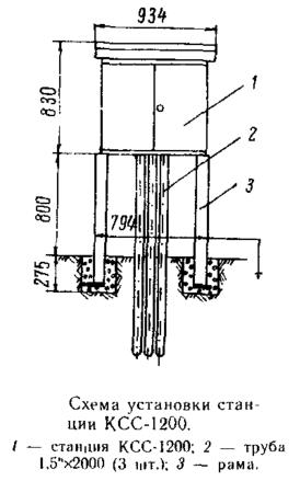 Схема установки станции КСС-1200