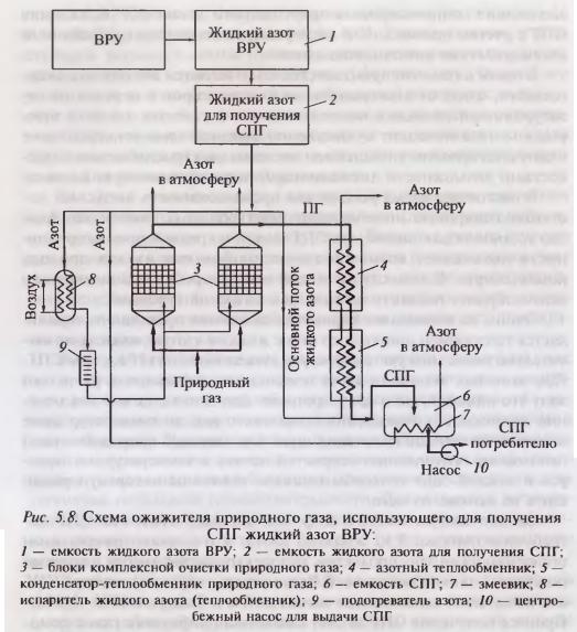 Схема ожижителя природного газа, использующего для получения  СПГ жидкий азот ВРУ