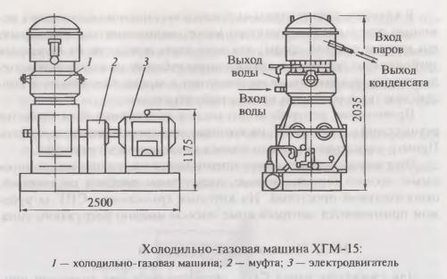 Холодильно-газовая машина ХГМ-15