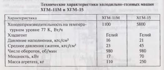 Технические характеристики холодильно-газовых машин ХГМ-1 Ш и ХГМ-15