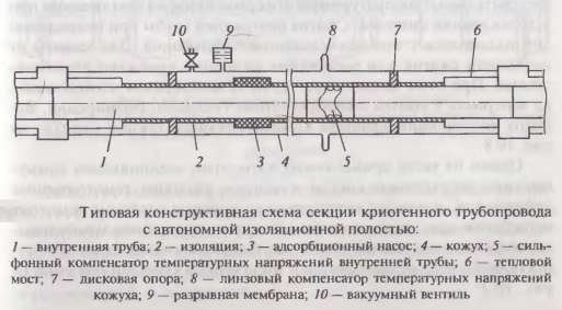 Типовая конструктивная схема секции криогенного трубопровода с автономной изоляционной полостью
