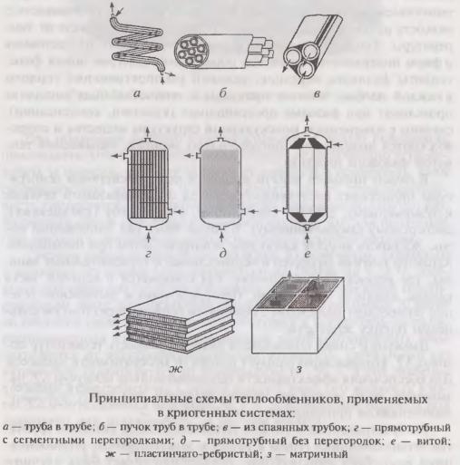 Принципиальные схемы теплообменников, применяемых в криогенных системах