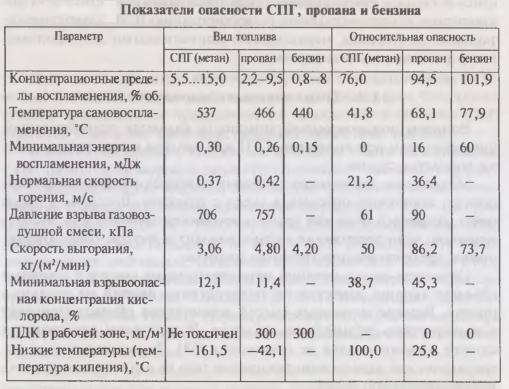 Показатели опасности СПГ, пропана и бензина