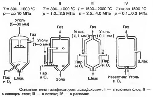 Основные типы газификаторов
