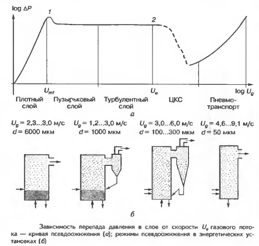 Зависимость перепада давления в слое от скорости U9 газового потока — кривая псевдоожижения