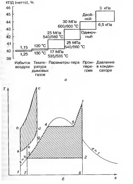 Влияние различных методов на повышение эффективности работы энергоблока