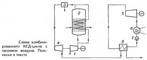 Схема комбинированного КСД-цикла с нагревом воздуха
