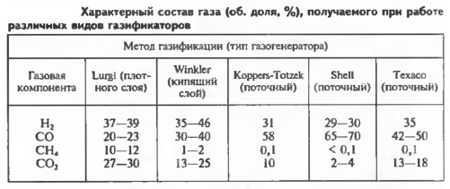Характерный состав газа (об. доля. %), получаемого при работе различных видов газификаторов