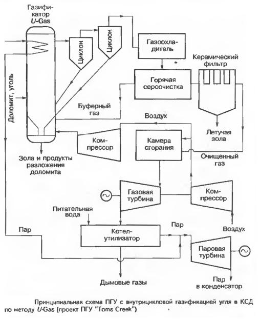 """Принципиальная схема ПГУ с внутрицикловой газификацией угля в КСД го методу U-Gas (проект ПГУ """"Toms Creek"""")"""