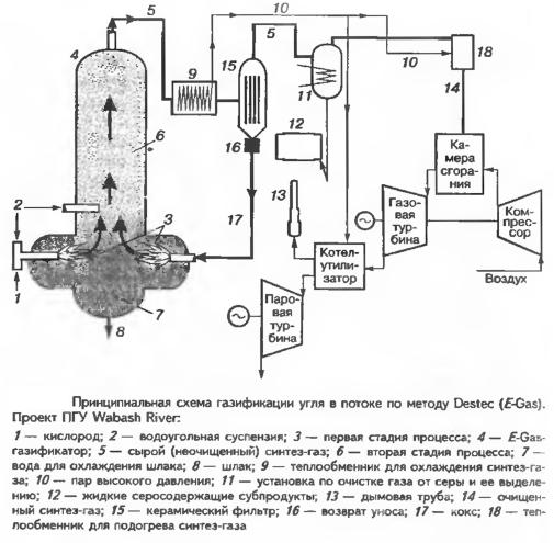 Принципиальная схема газификации угля в потоке по методу Destec (E-Gas). Проект ПГУ Wabash River.