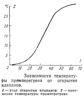 Зависимости температуры промперегрева от открытия клапанов