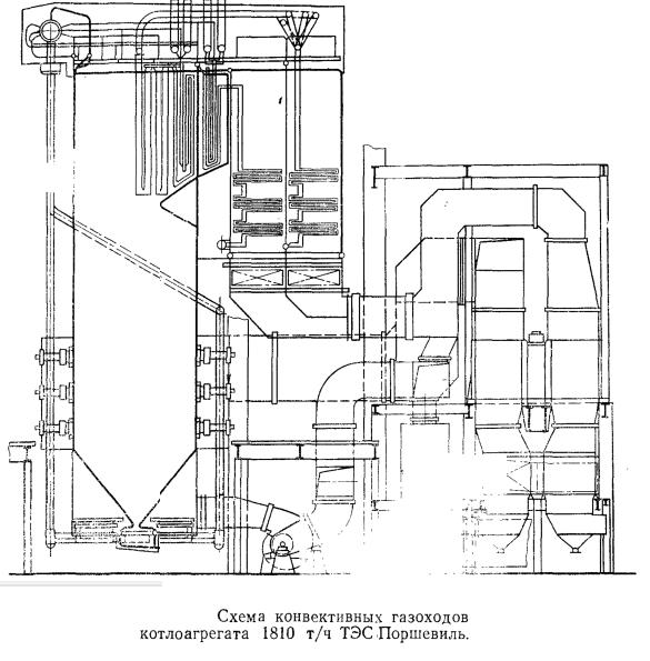 Схема конвективных газоходов котлоагрегата 1810 т/ч ТЭС Поршевиль