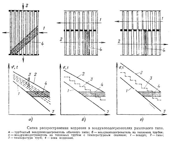 Схема распространения коррозии в воздухоподогревателях различного типа