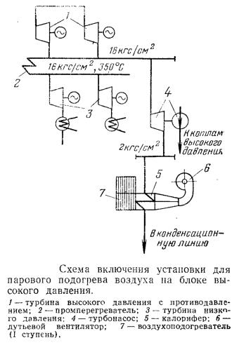 Предварительный подогрев воздуха с использованием отработавшего в турбине пара