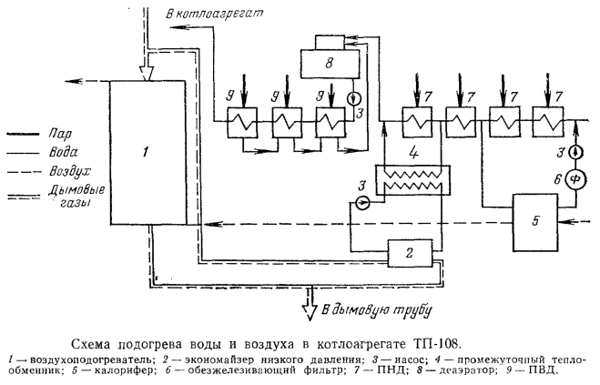 Схема подогрева воды и воздуха в котлоагрегате ТП-108
