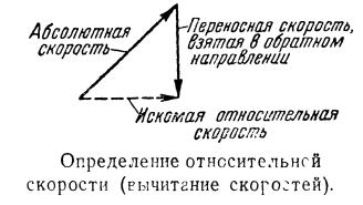 Определение относительной скорости (вычитание скоростей)