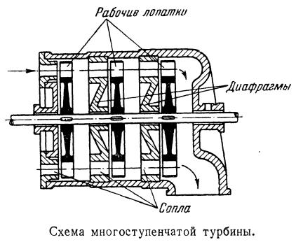 Схема многоступенчатой турбины