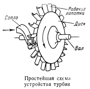 Простейшая схема устройства турбин