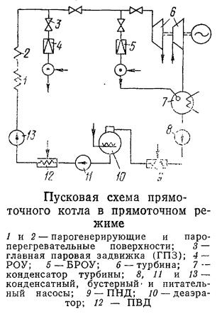 Схема пуска котла из «холодного» состояния по прямоточному режиму