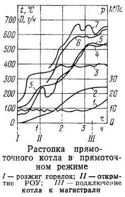 Растопка прямоточного котла в прямоточном режиме