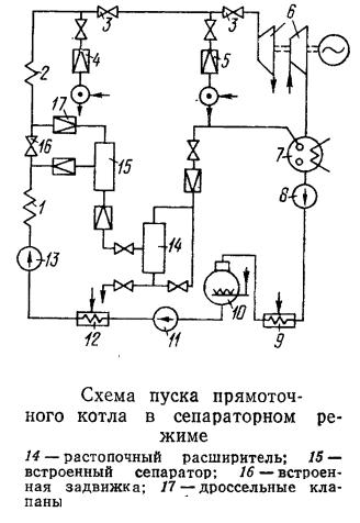 Схема пуска прямоточ ного котла в сепараторном режиме
