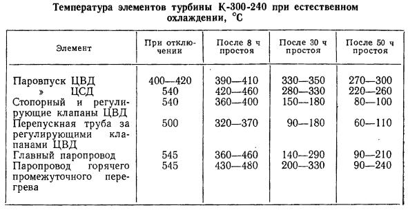 Температуры элементов турбины в различные моменты после ее остановки