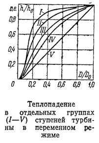 Теплопадение в отдельных группах (I—V) ступеней турбины в переменном режиме
