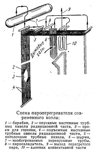 Схема пароперегревателя современного котла