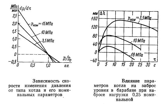 Зависимость скорости изменения давления от типа котла и его номинальных параметров