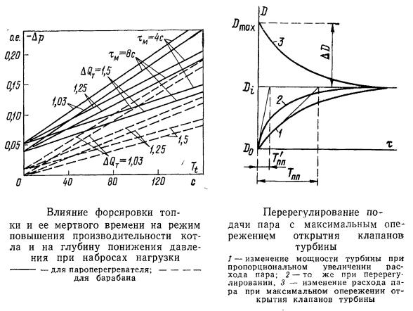 Влияние форсировки топки и ее мертвого времени на режим повышения производительности котла и на глубину понижения давления при набросах нагрузки